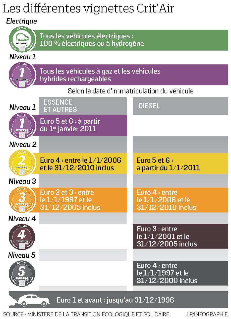 Voiture Hybride Comparatif >> Cout Total D Une Voiture L Electrique Et L Hybride De