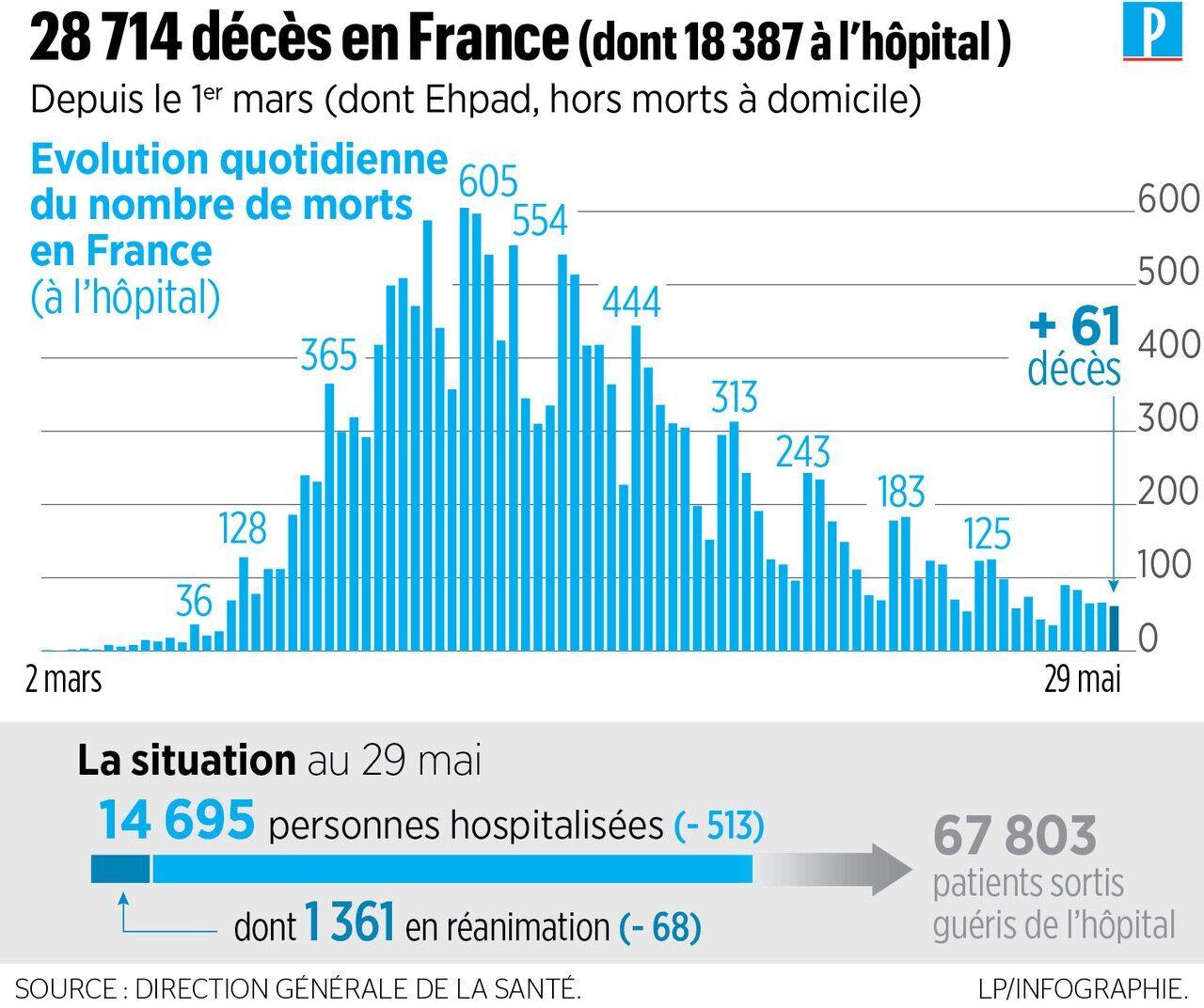 Coronavirus En France 61 Nouveaux Deces A L Hopital 28 714 Morts Depuis Le Debut De L Epidemie Le Parisien