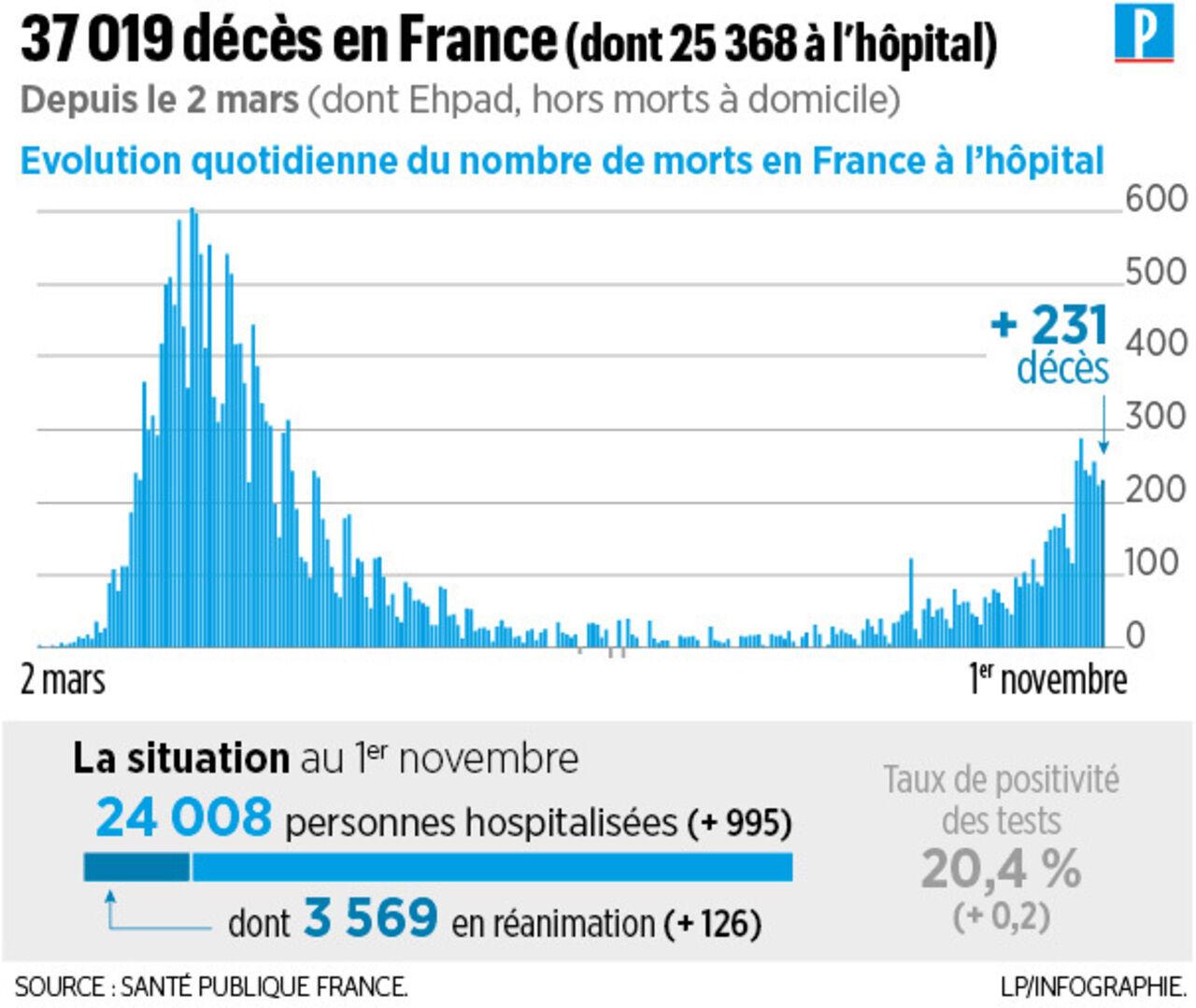 Covid 19 En France 231 Deces Et Plus De 46000 Nouveaux Cas En 24 Heures Le Parisien