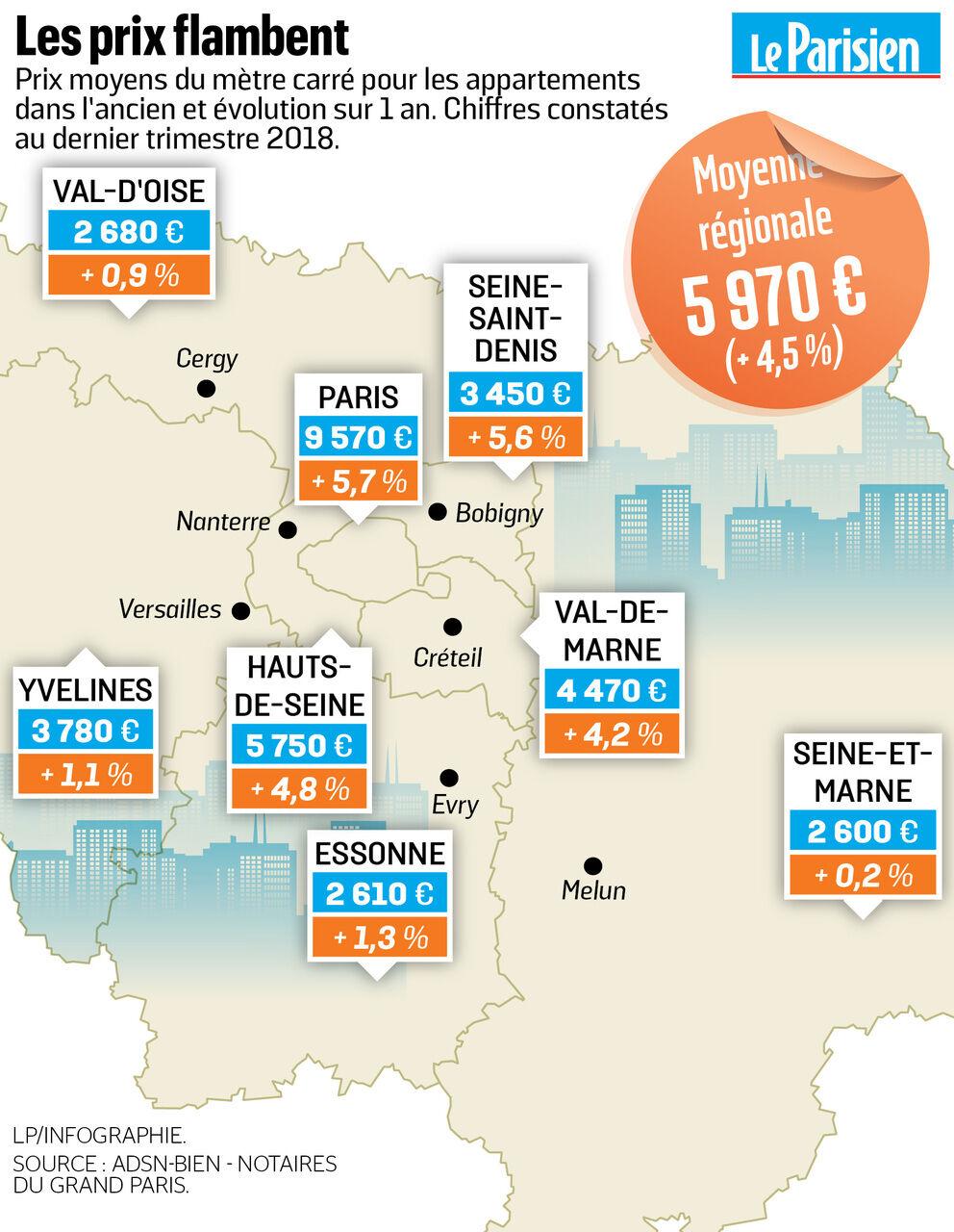 Prix de l'immobilier en Ile de France  ça monte partout, record ...