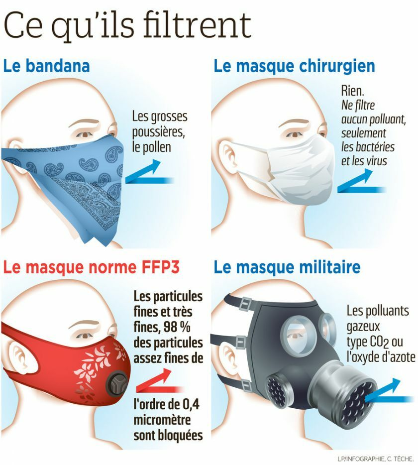 filtre charbon masque anti pollution
