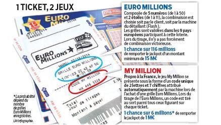 Des Millions Jetés à La Poubelle Le Parisien
