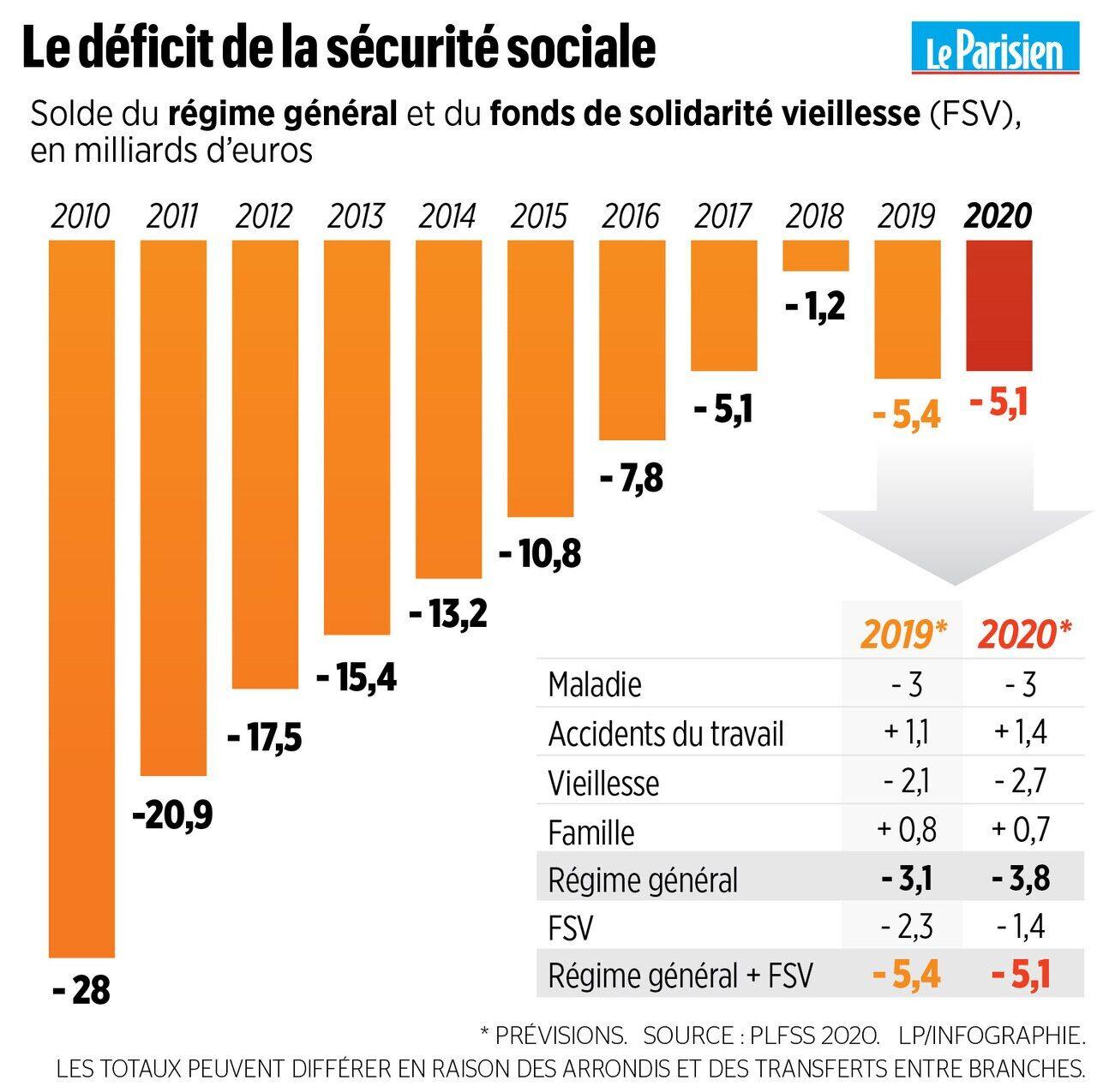 Calendrier Paiement Pension Invalidite 2020 Cpam.Budget 2020 De La Secu Tout Ce Qui Change Pour Vous Le