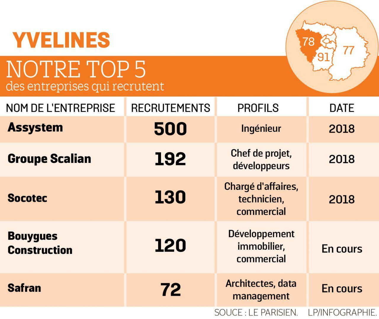 Les Secteurs Qui Recrutent Dans Les Yvelines En 2018 Le