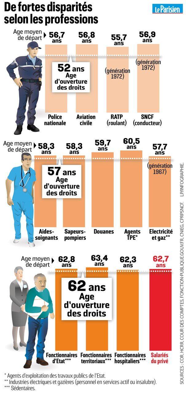 Reforme Des Retraites Ce Qui Se Prepare Le Parisien