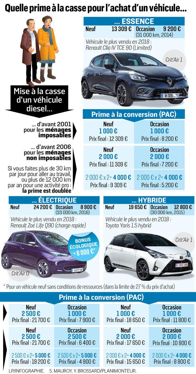 Prime A La Casse Prime A La Conversion 2019 Les