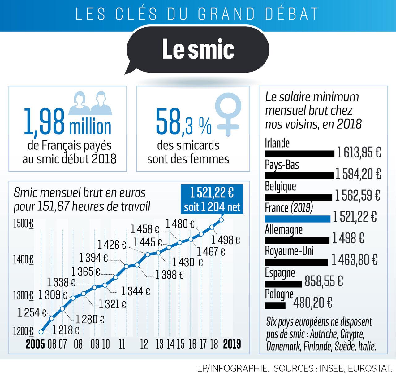 Grand Débat Et Si Le Smic Passait à 1300 Euros Net Le