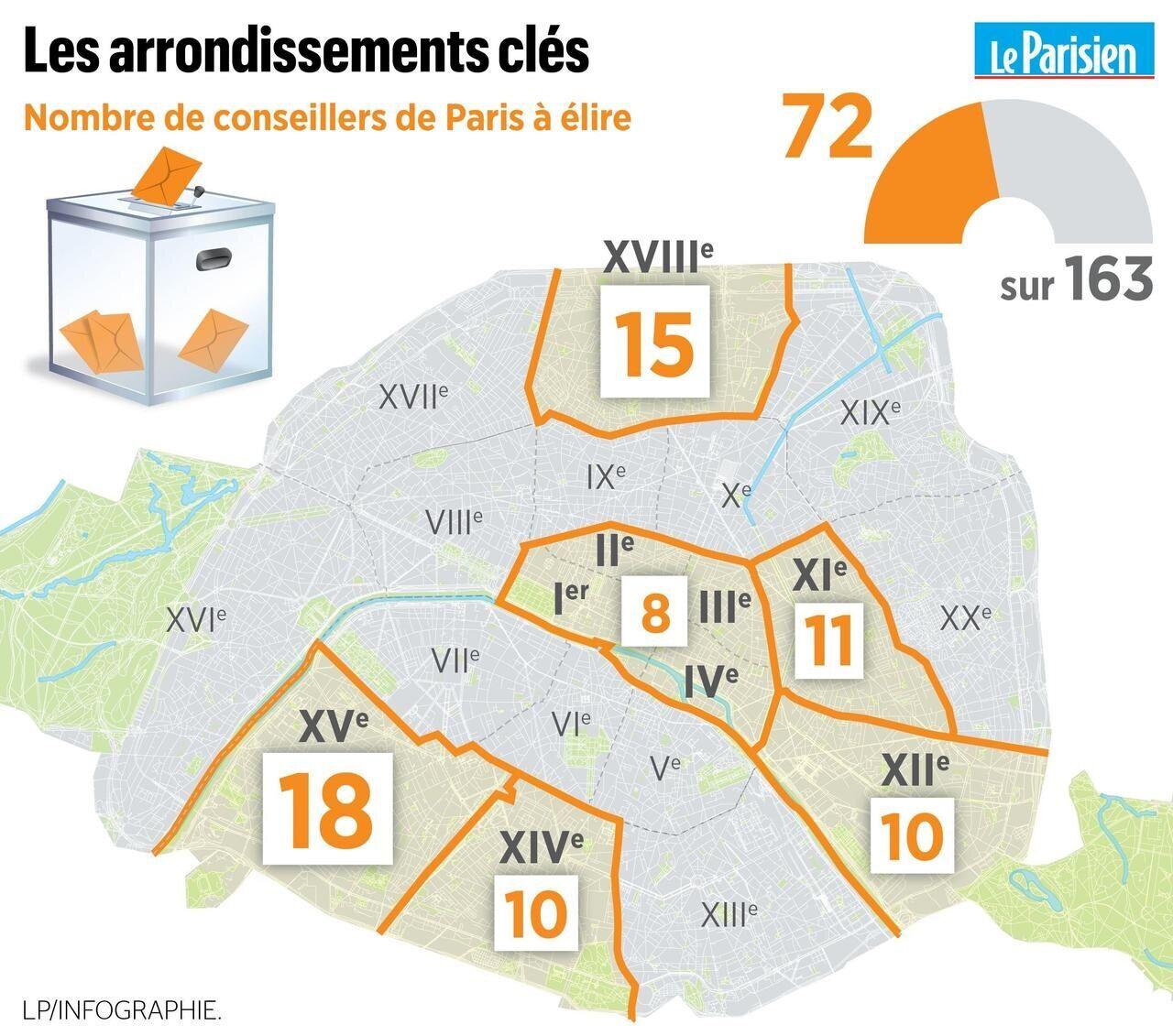Municipales A Paris Quels Seront Les Arrondissements Cles Pour L