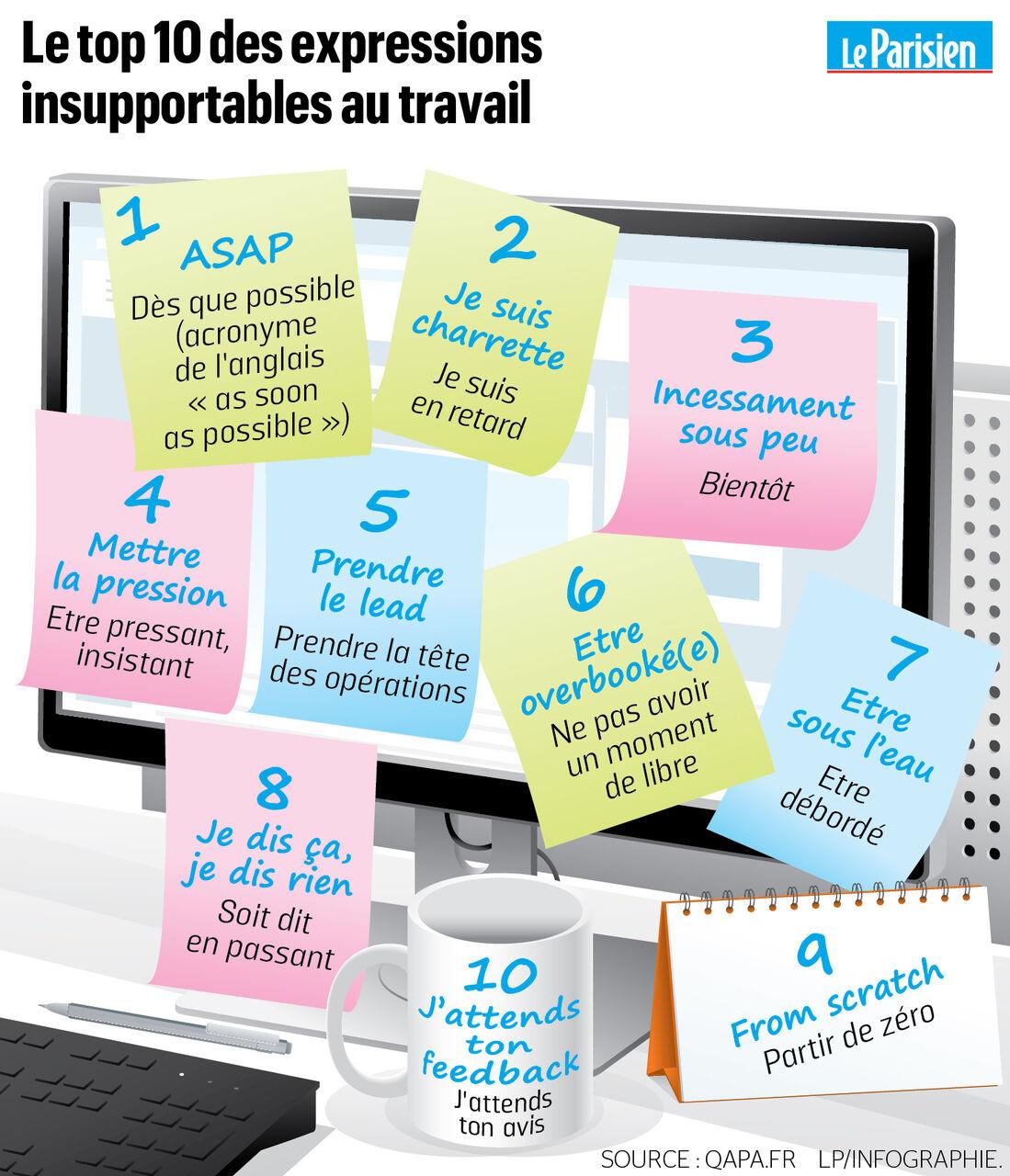 Au Bureau Evitez Ces Expressions Que Vos Collegues Ne Supportent Plus Le Parisien