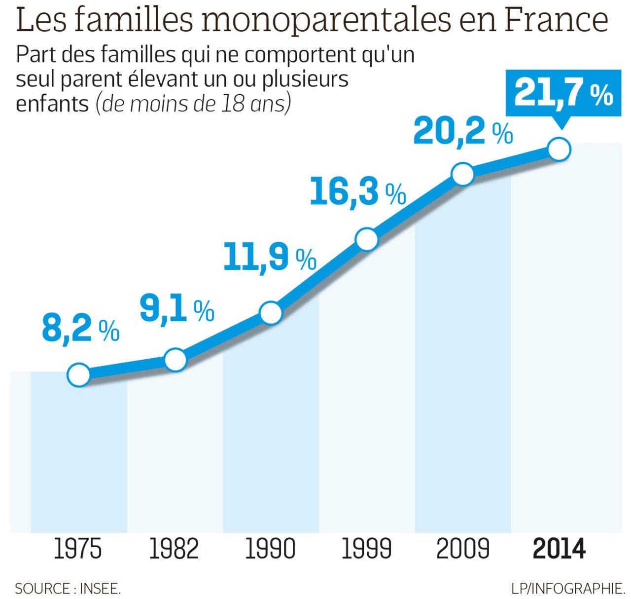 Pouvoir D Achat Le Sos Des Mères Célibataires Le Parisien