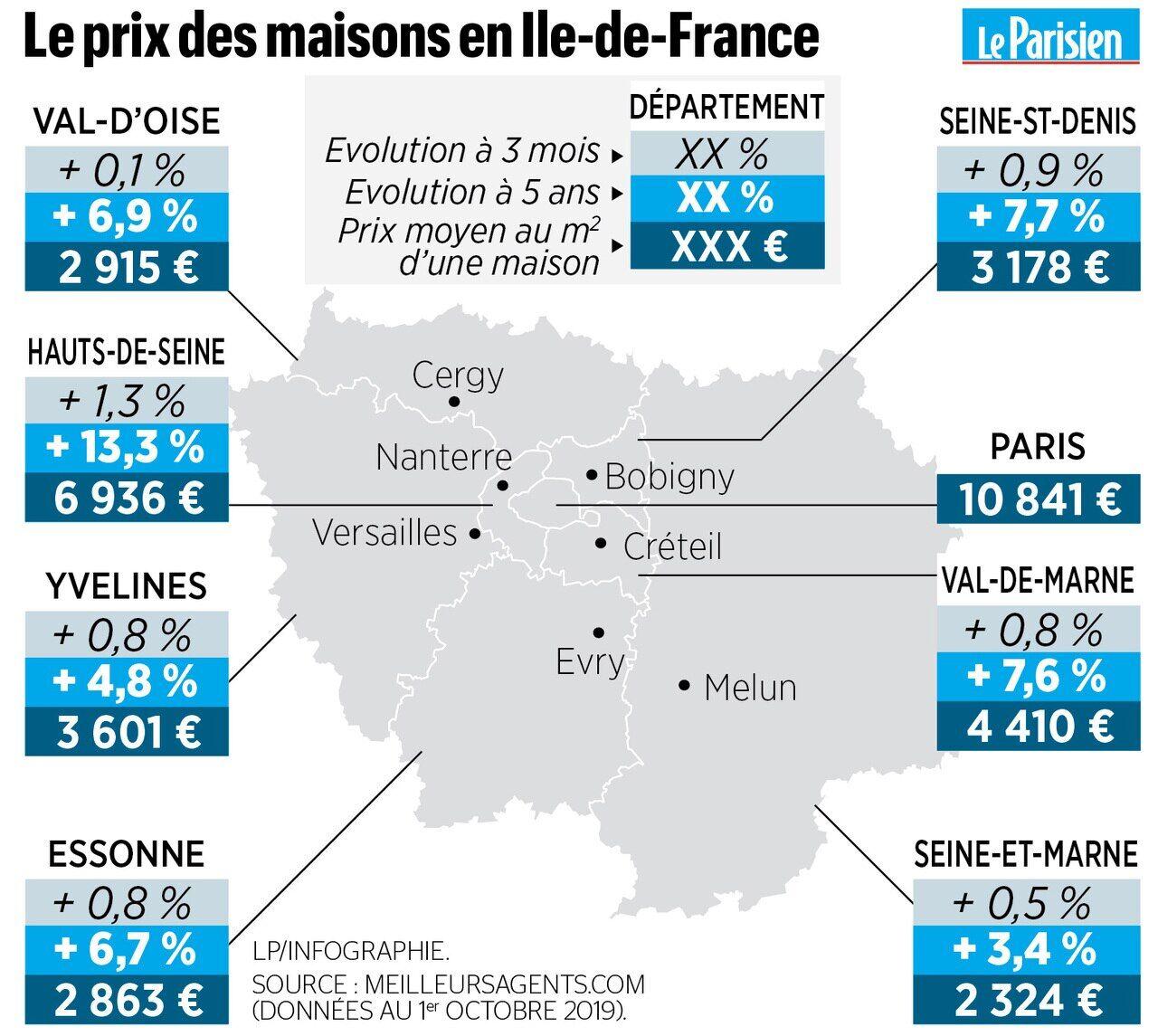 Immobilier En Ile De France Et Oise Notre Barometre Des Prix Des Maisons Ville Par Ville Le Parisien
