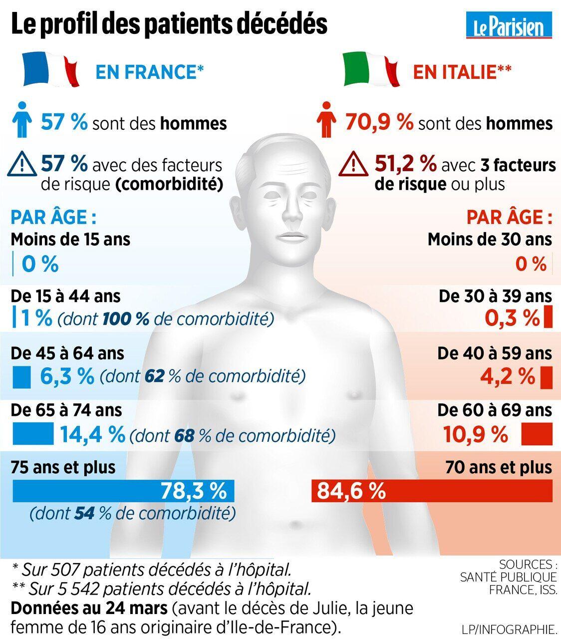 Deces De Julie 16 Ans Du Coronavirus Cette Situation Reste Exceptionnelle Le Parisien