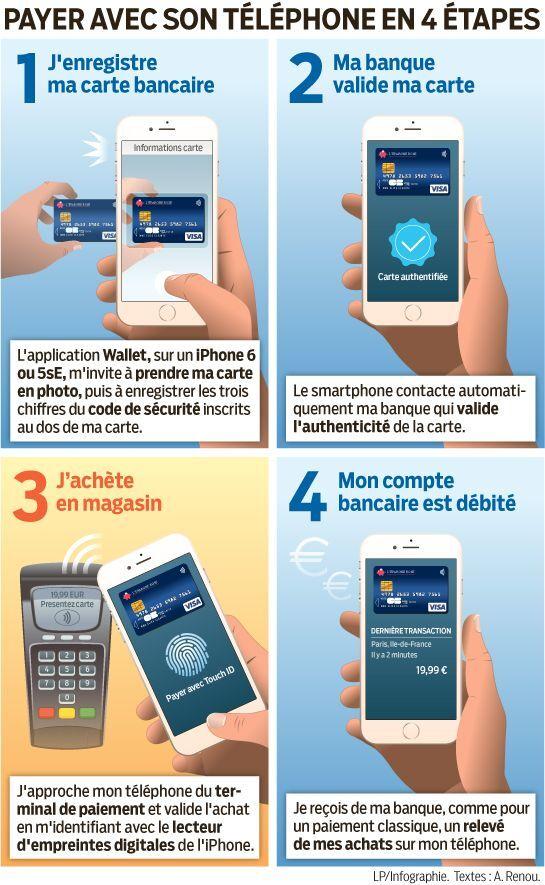 paiement par carte bancaire par téléphone Téléphone mobile et carte bancaire à la fois   Le Parisien