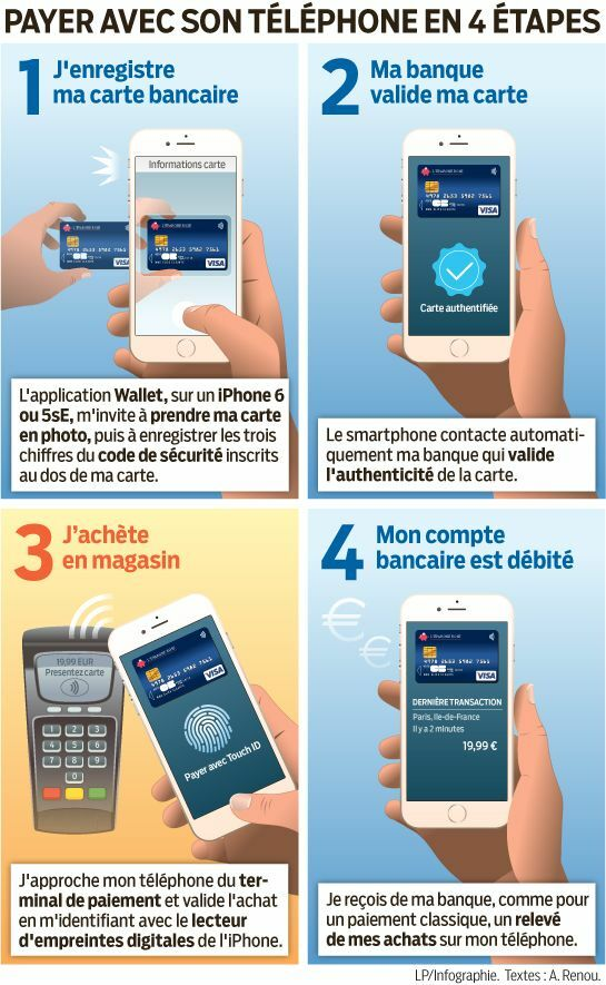 2337d25f7b0e4 Téléphone mobile... et carte bancaire à la fois - Le Parisien