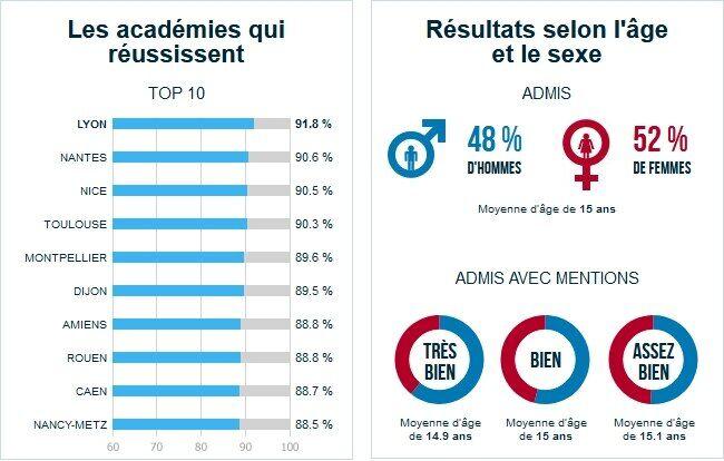 Calendrier Examens Bordeaux Montaigne.Brevet 2019 Retrouvez Les Derniers Resultats Disponibles