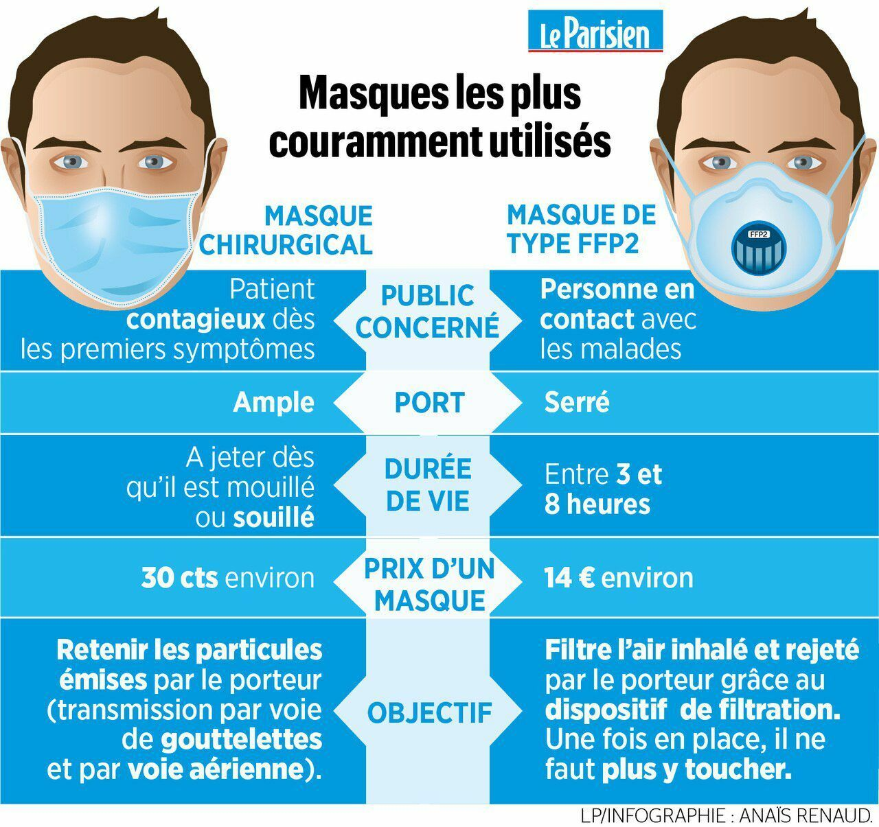 masque anti-virus coronavirus