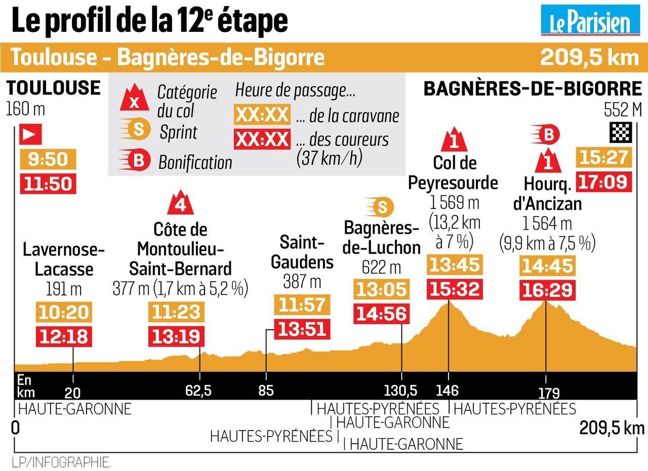 Idee Repas Jour De L An Pour 2.Tour De France 2019 Trois Choses A Savoir Sur La 12e Etape