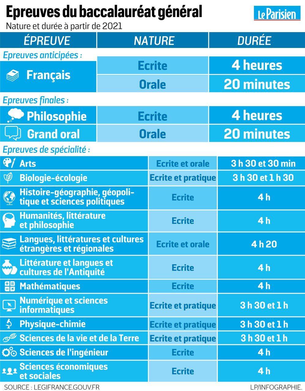 Calendrier Bac 2020.Bac 2021 La Duree Des Nouvelles Epreuves Devoilee Le