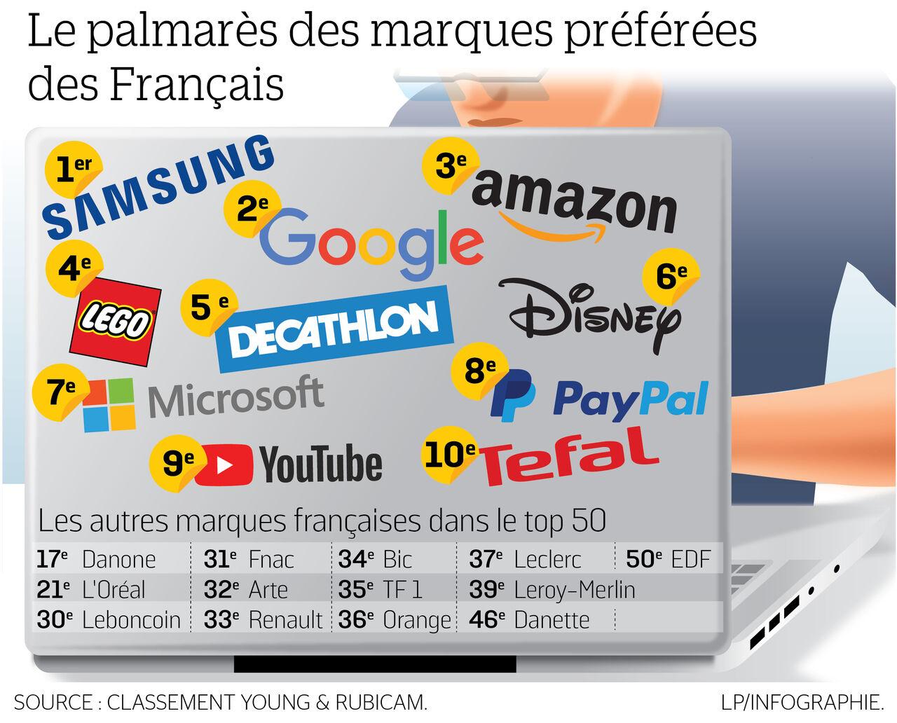 Le classement des marques préférées des Français Le Parisien