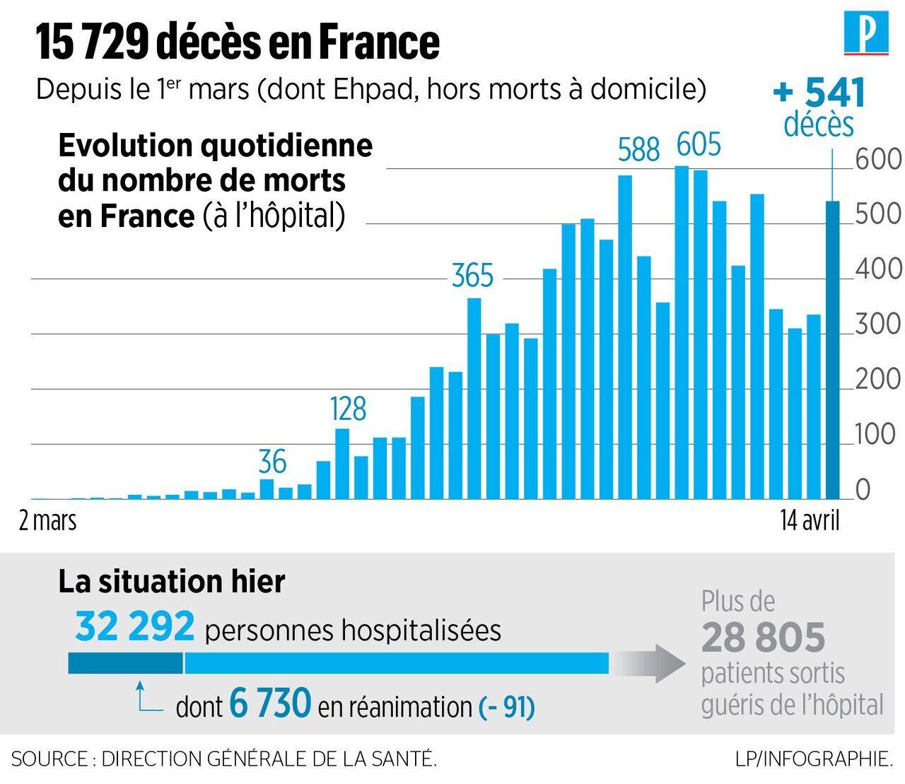 Coronavirus En France 541 Nouveaux Deces A L Hopital Plus De 15 000 Morts Au Total Le Parisien