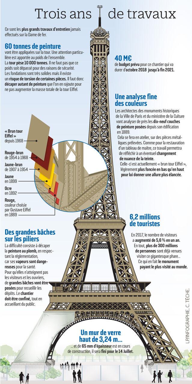 La Couleur De La Tour Eiffel Va T Elle Changer Le Parisien