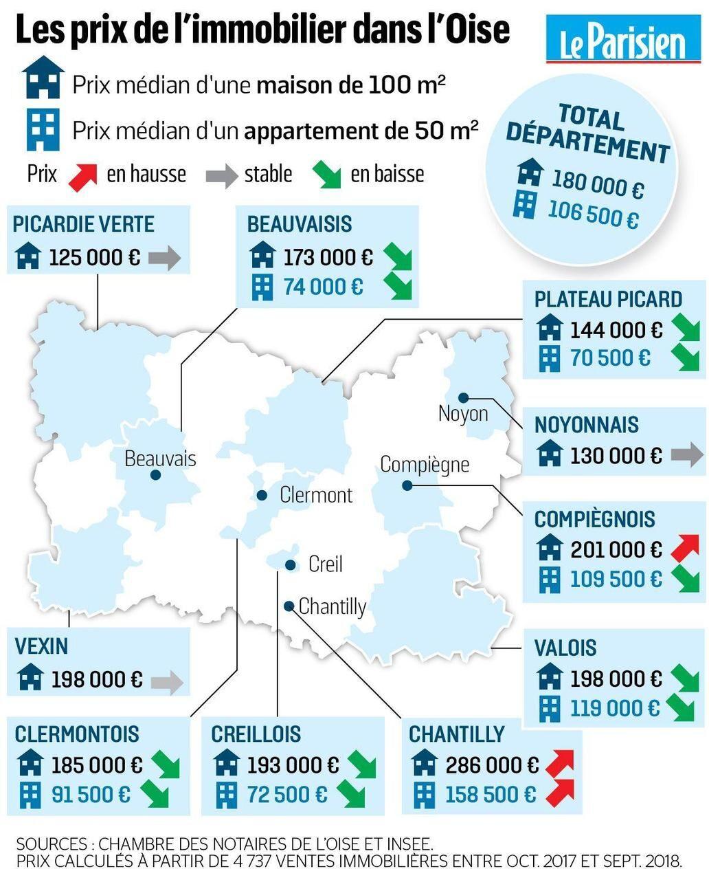 La vertigineuse chute des prix des appartements dans l'Oise   Le ...