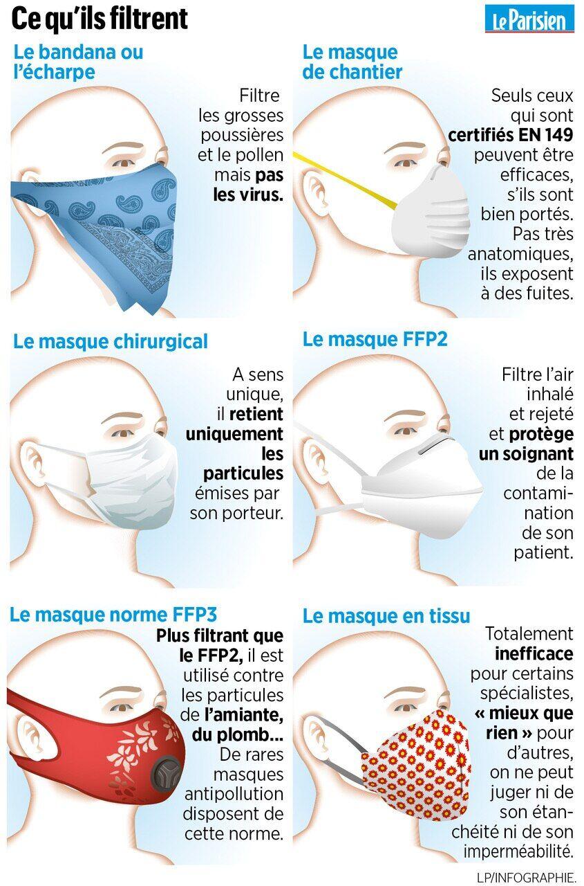 Coronavirus : les masques faits maison sont-ils vraiment utiles