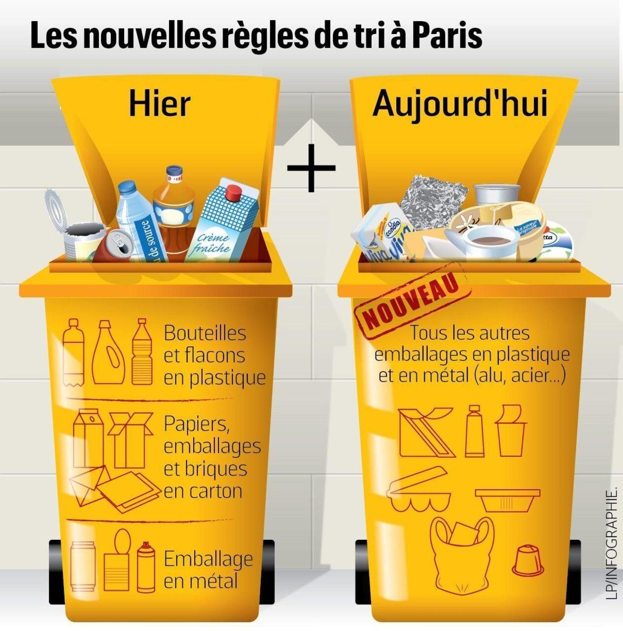 Paris Trier Ses Déchets Devient Enfin Un Jeu Denfant