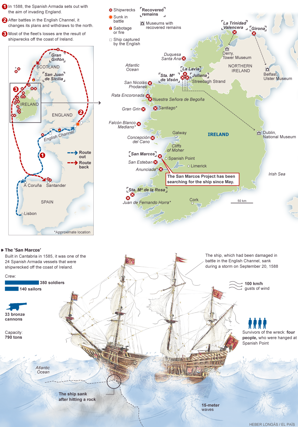 Image of: The Spanish Armada S Losses Media El Pais In English