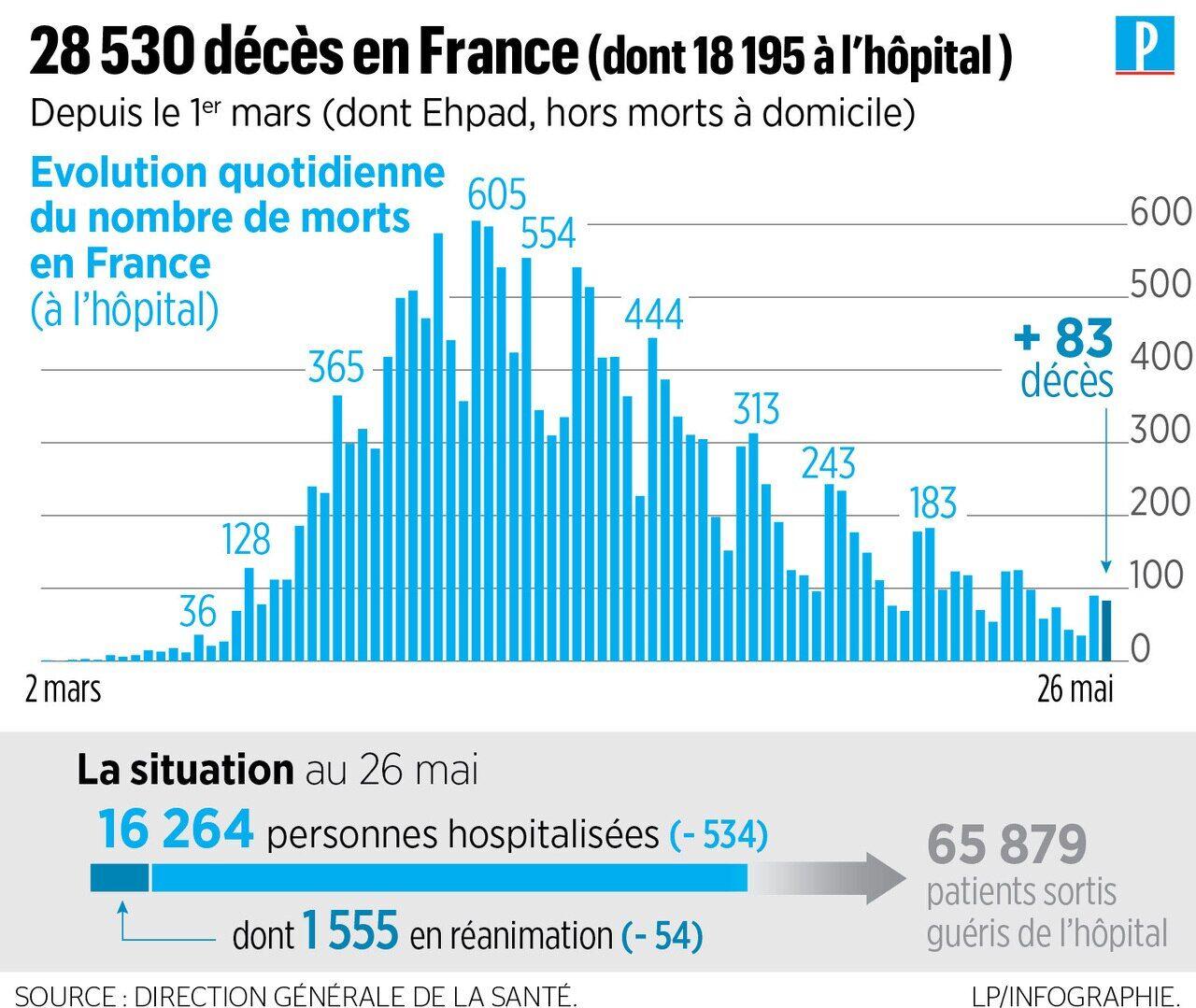 Coronavirus En France 83 Nouveaux Deces A L Hopital 28530 Morts Depuis Le Debut De L Epidemie Le Parisien