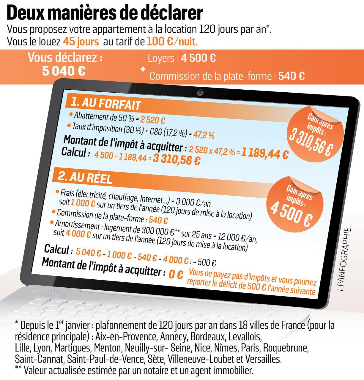 Location Meublee L Astuce Pour Ne Pas Payer D Impot Le Parisien