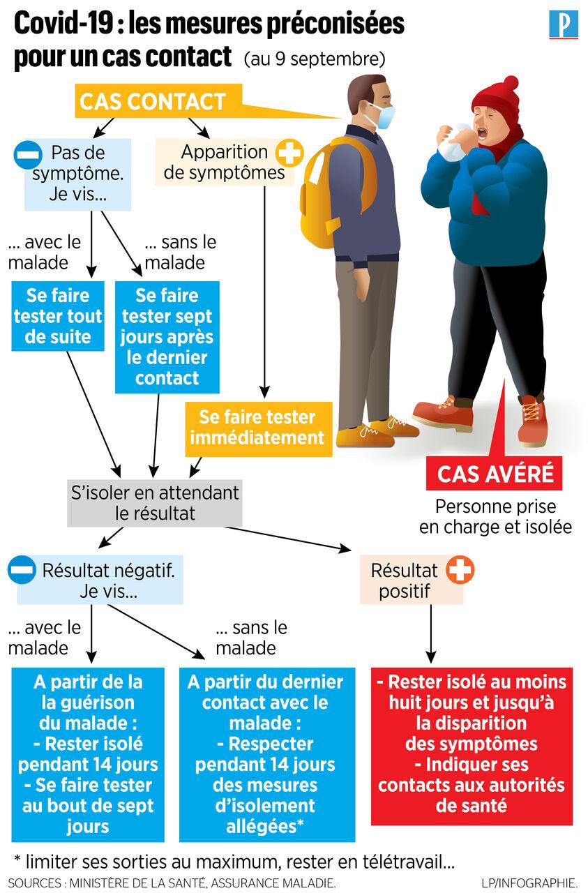 Covid 19 Je Suis Cas Contact Que Dois Je Faire Le Parisien