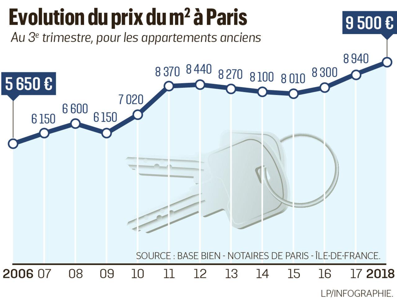Paris perd des habitants  une hausse de 32,32  de l'immobilier en ...