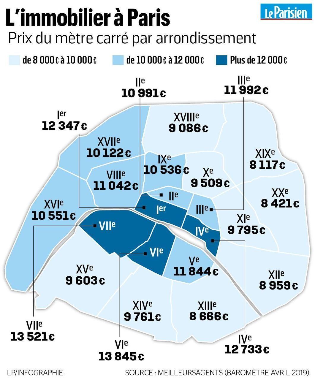 Immobilier à Paris  332 euros du m32 , on y est    Le Parisien