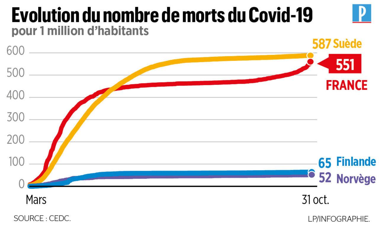 Taux De Mortalite Immunite 7 Idees Recues Sur Le Covid Passees Au Crible Le Parisien