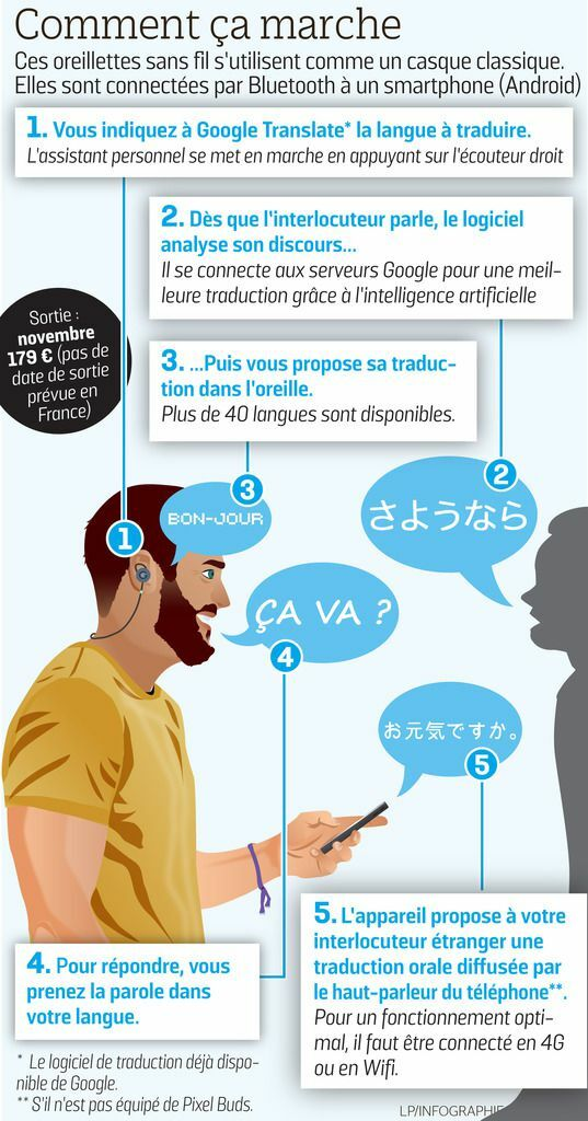 Ces écouteurs Sont Capables De Traduire 40 Langues En