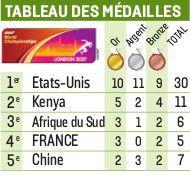 Championnats Du Monde D Athletisme Un Bilan D Un Bleu Eclatant Le Parisien