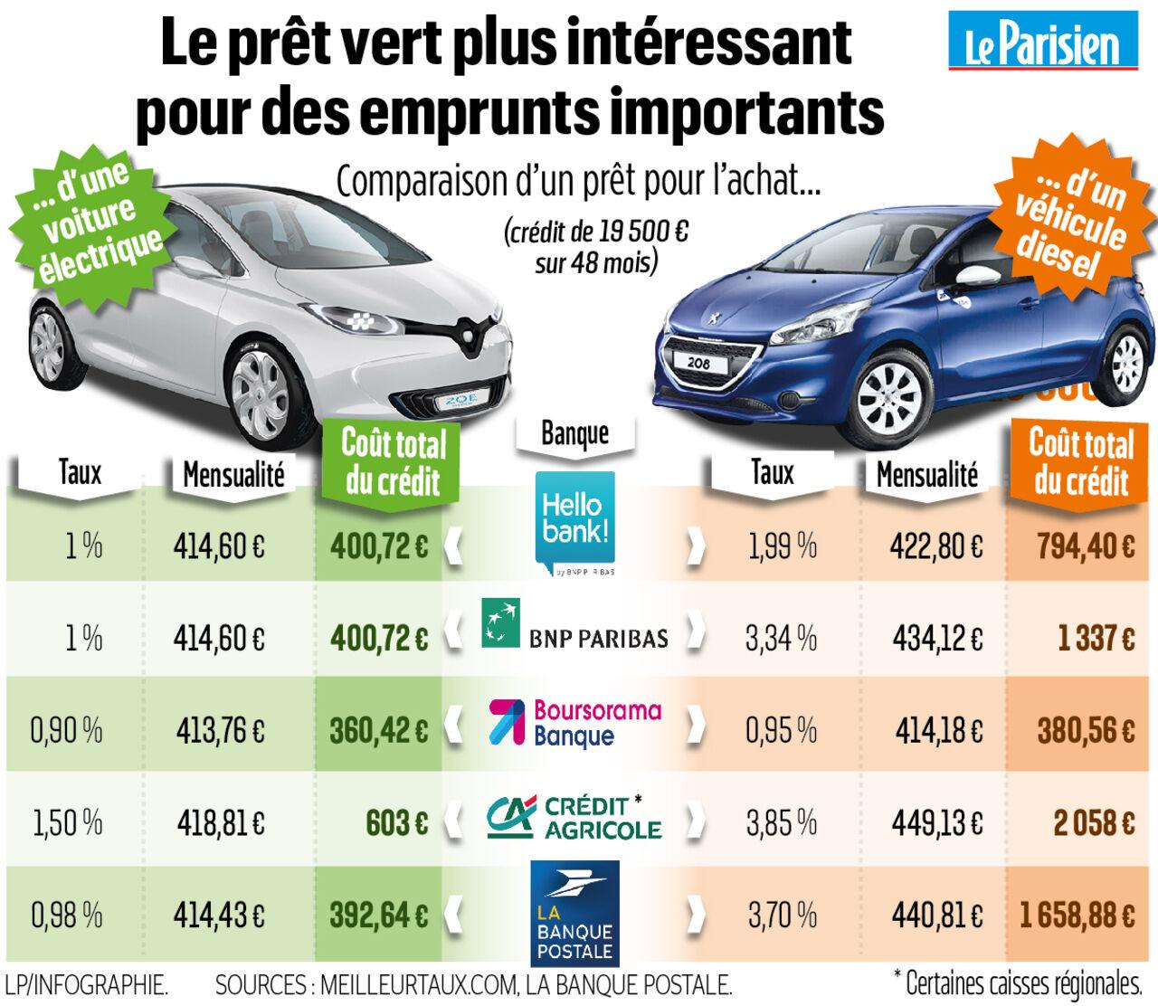 Taux Interet Pret Auto >> Credit Auto Les Prets Verts Au Banc D Essai Le Parisien