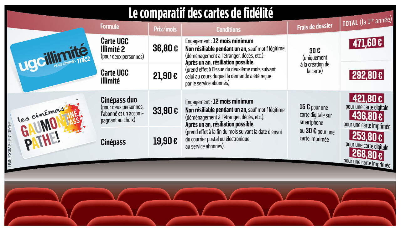 UGC, MK9, Pathé Gaumont, CGR : les cartes illimitées, un bon plan