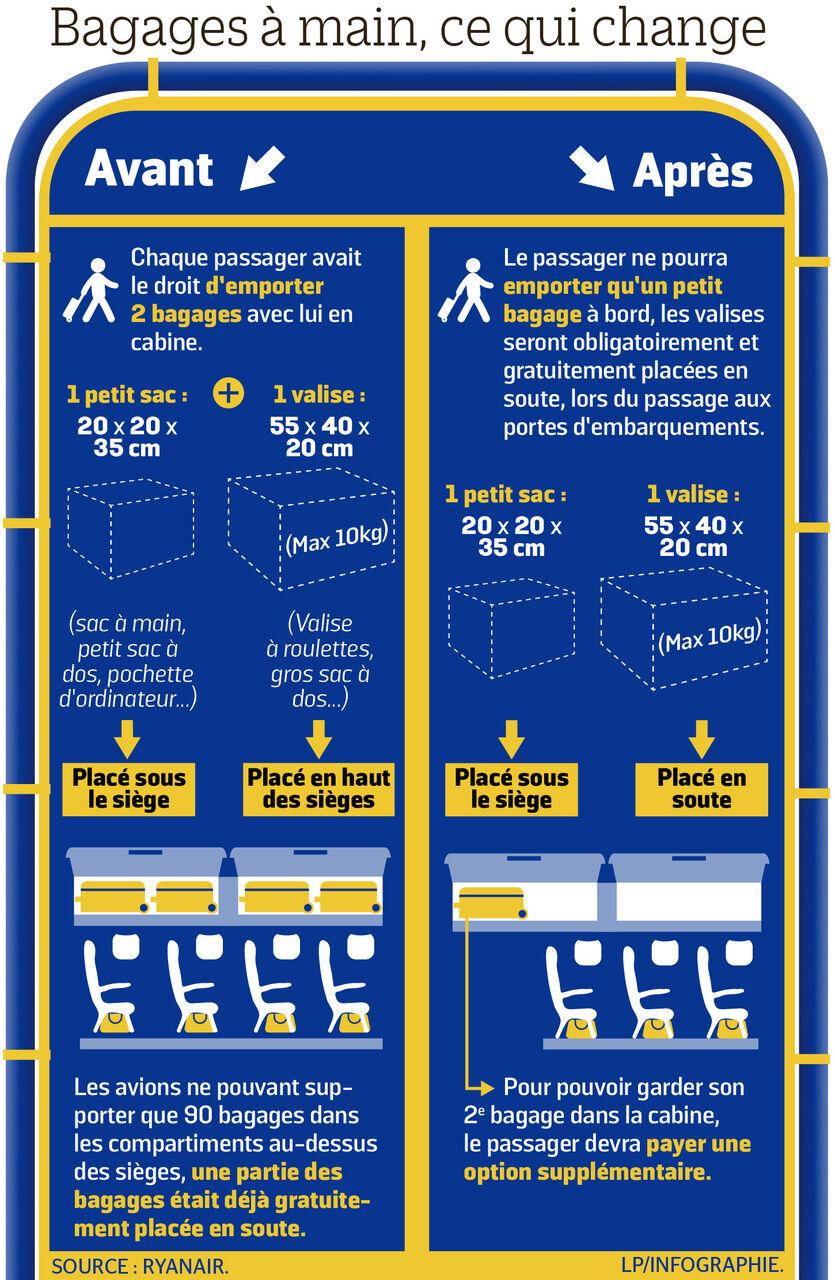 tout neuf d5d46 d3d3d Ryanair change ses règles pour les bagages en cabine - Le ...