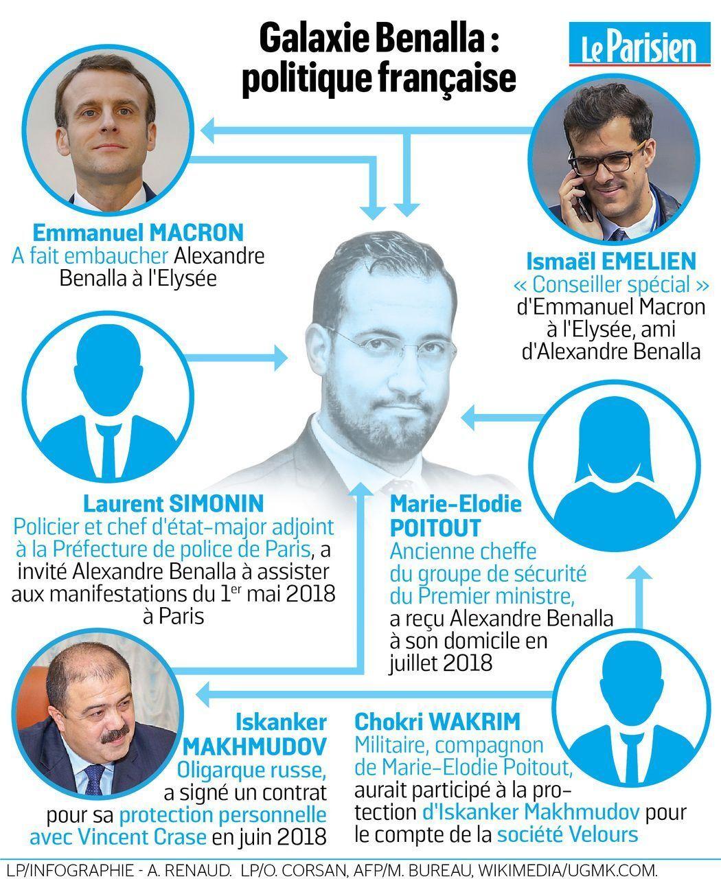 Un An Apres Ou En Est On Dans L Affaire Benalla Le Parisien