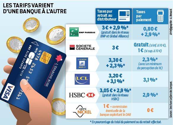 Carte Bancaire Gratuite Hsbc.A L Etranger Attention Aux Frais De Carte Bancaire Le