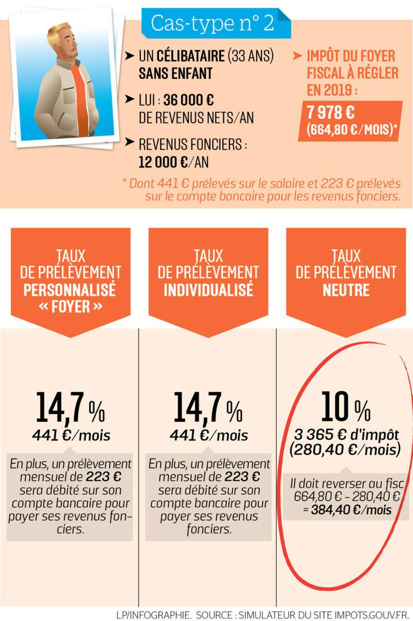 Calendrier Debit Differe La Banque Postale 2020.Prelevement A La Source 26 Questions Pour Tout Savoir Le