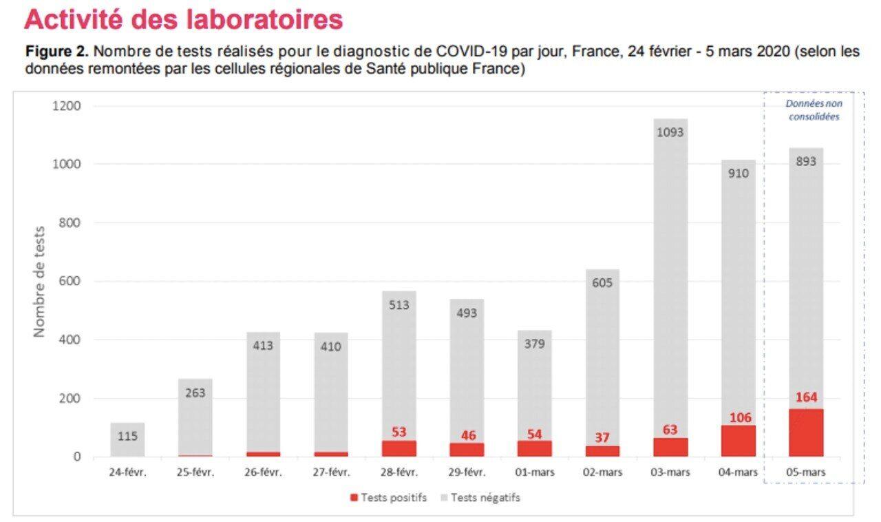Coronavirus Cinq Minutes Pour Comprendre Les Tests De Depistage Pratiques En France Le Parisien