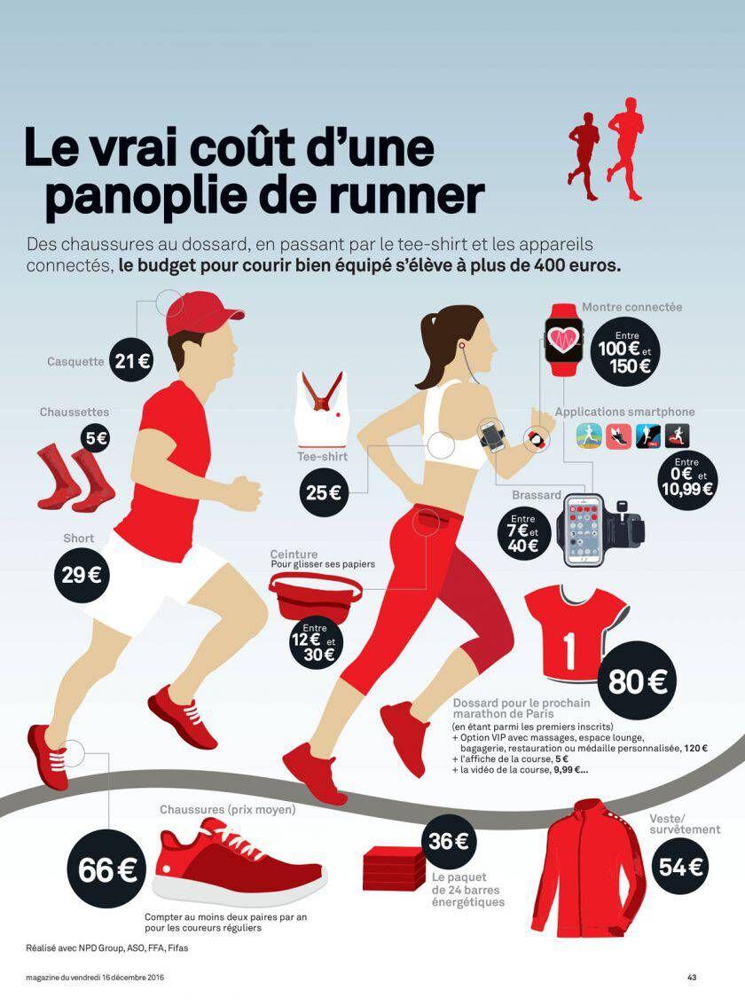 Le running, un business en or Le Parisien