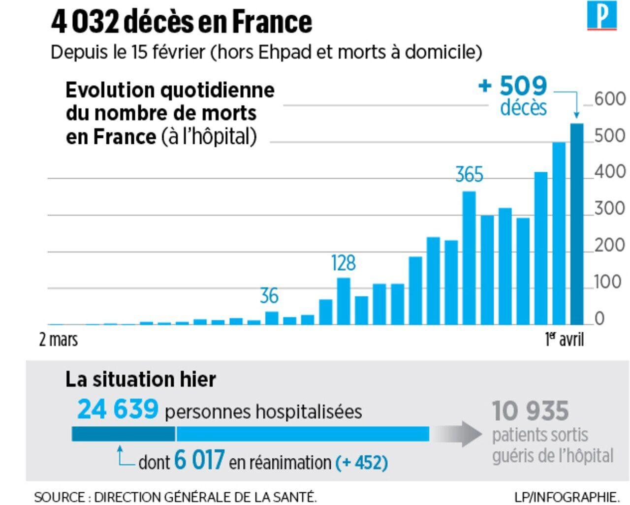 Coronavirus Plus De 6000 Personnes En Reanimation En France Le Parisien