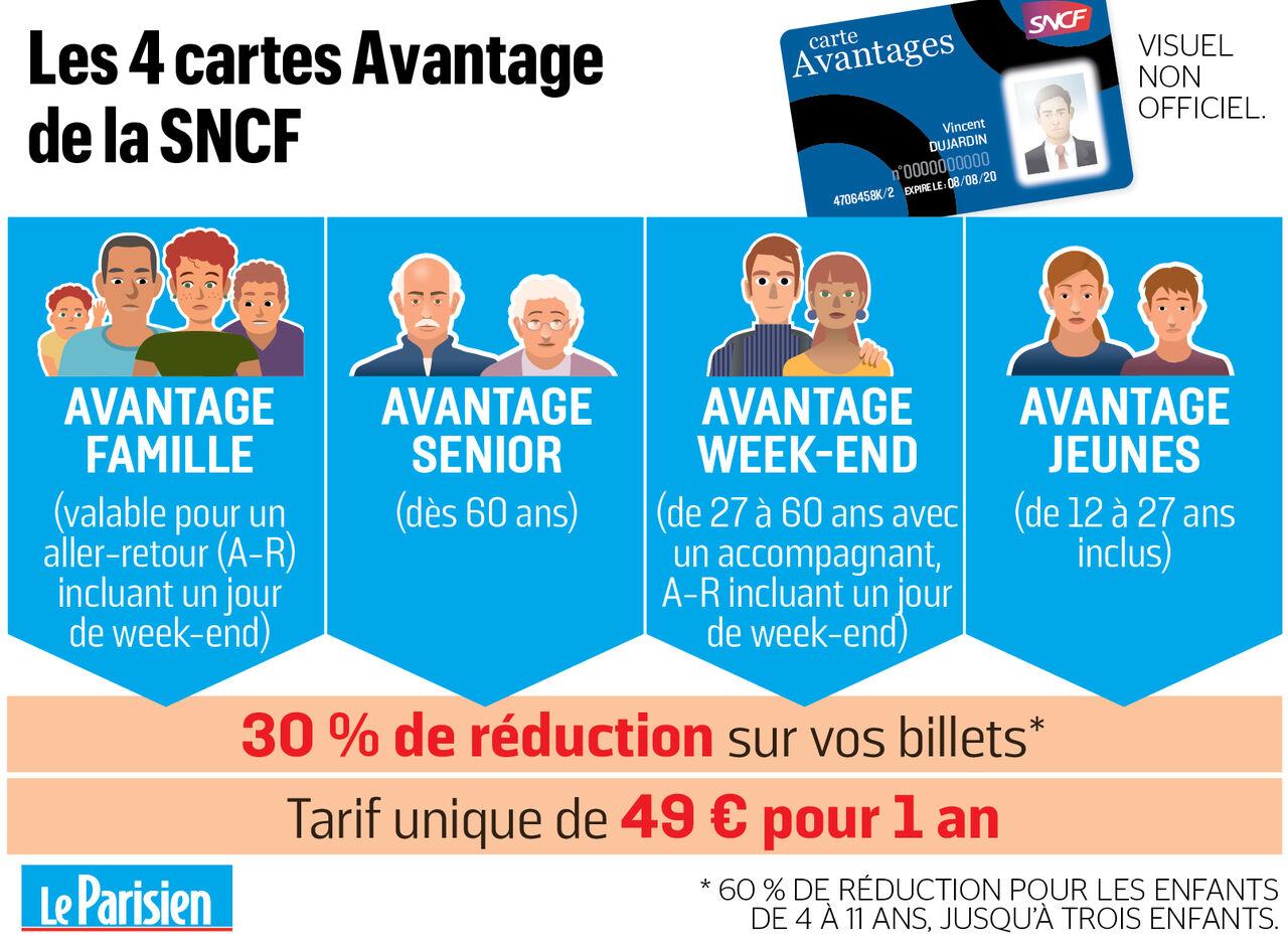 avantage carte jeune sncf La SNCF lance une nouvelle carte de réduction pour les familles