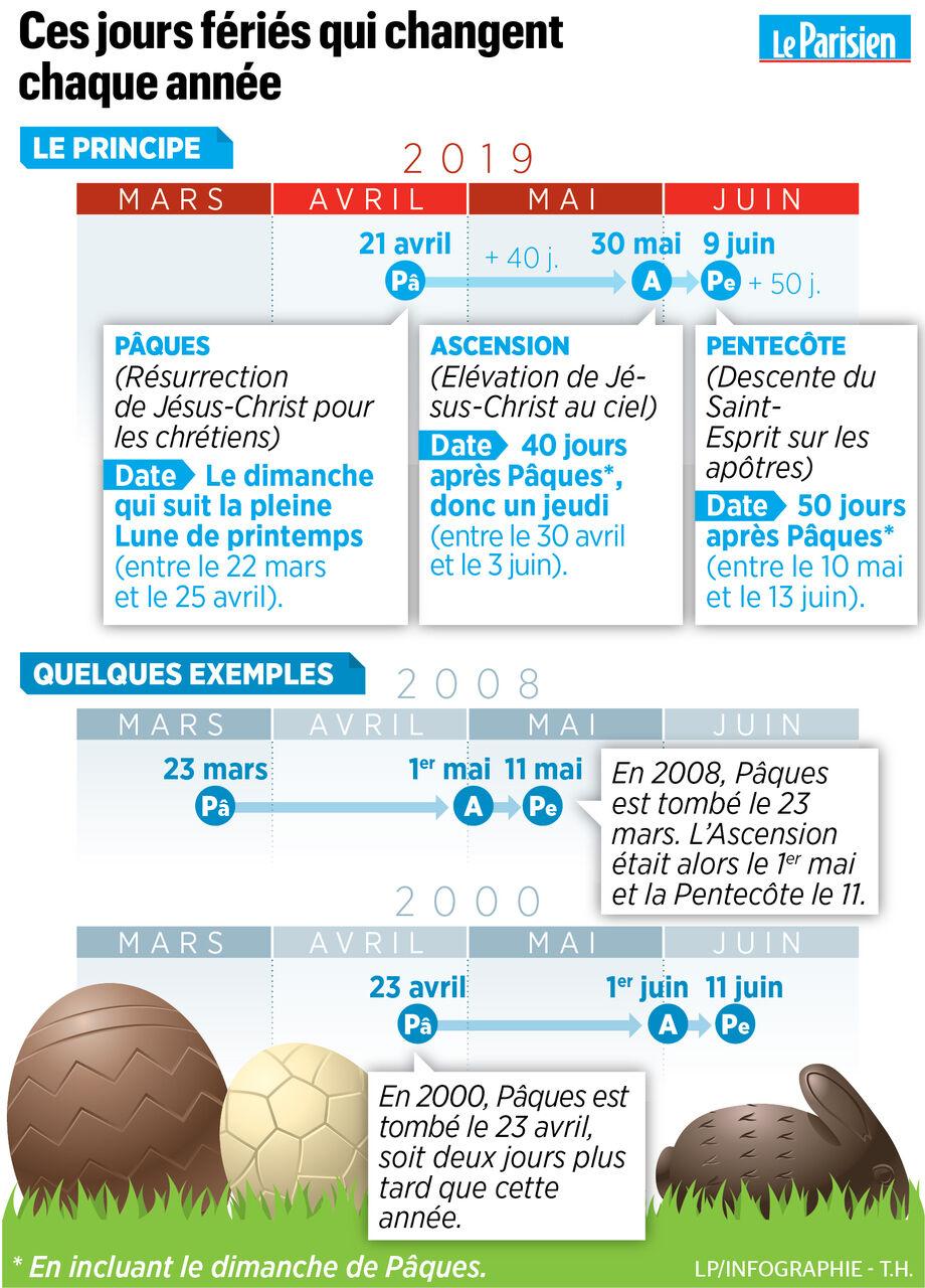 Comment La Date De Paques Est Calculee Le Parisien