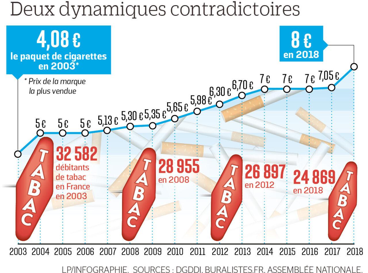 Cigarettes En 15 Ans Le Prix Du Paquet A Plus Que Double