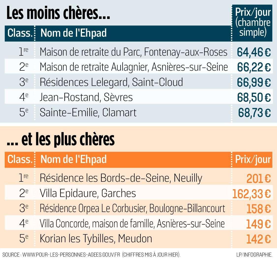 Hauts-de-Seine : combien coûte une journée en maison de retraite